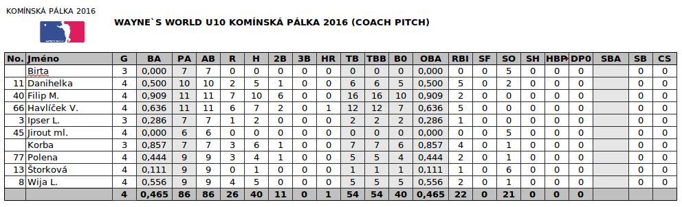 STATS_KOMINSKA_PALKA_2016