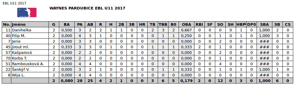 EBL_U11_2017_STATS_1_2