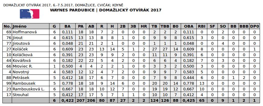 OTVIRAK_2017_STATS