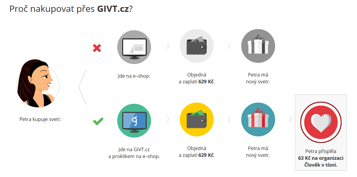givt_system