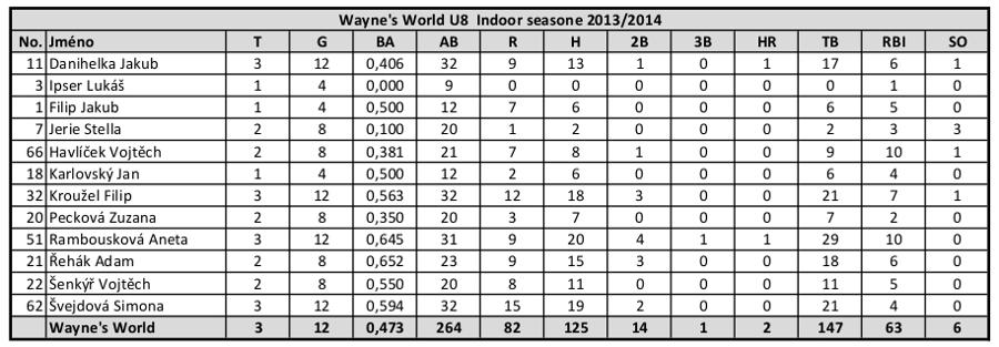 stats_U8_indoor_2013_2014