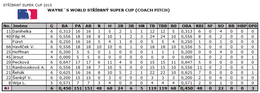 stribrny_super_cup_2015_stats